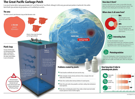 great-garbage-patch