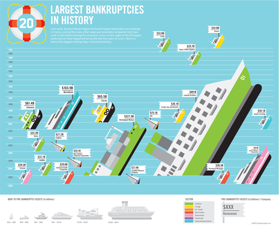 the-largest-bankruptcies-in-history